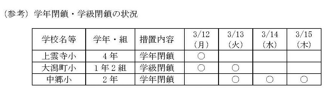 01+インフルエンザ様疾患による学年閉鎖について(学校教育課)