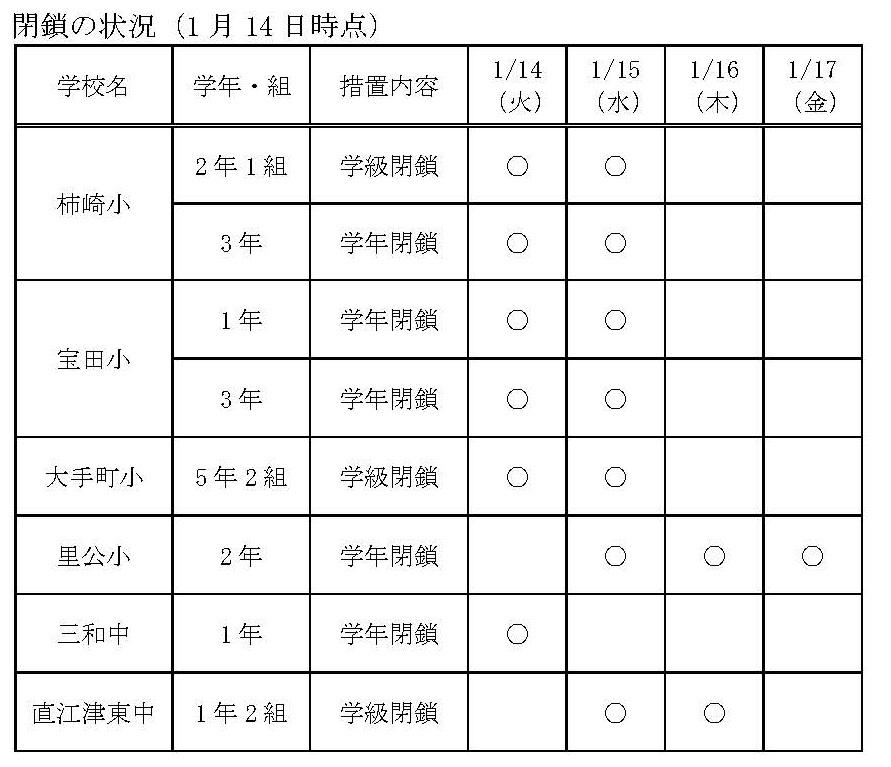 01+インフルエンザ様疾患による学級・学年閉鎖及び閉鎖期間の延長について(学校教育課)_ページ_2