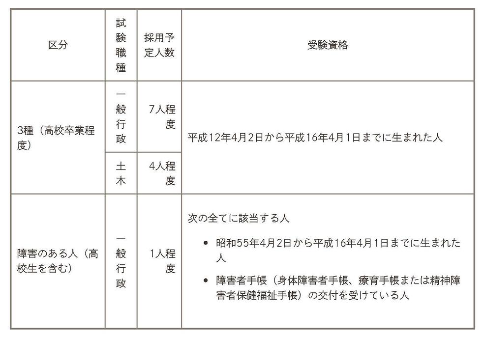 令和4年度採用 上越市職員採用試験情報(令和3年9月試験分) - 上越市ホームページ_ページ_1